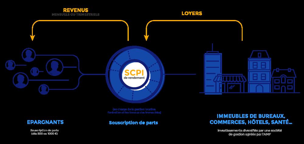 SCPI de rendement : schéma explicatif